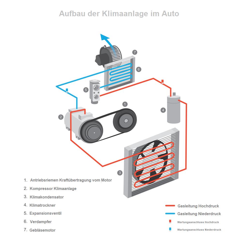 Klimaanlagensystem-auto-kfz-fahrzeug-uebersicht Klimakompressor Ratgeber – Wissenswertes, Diagnose, wechseln